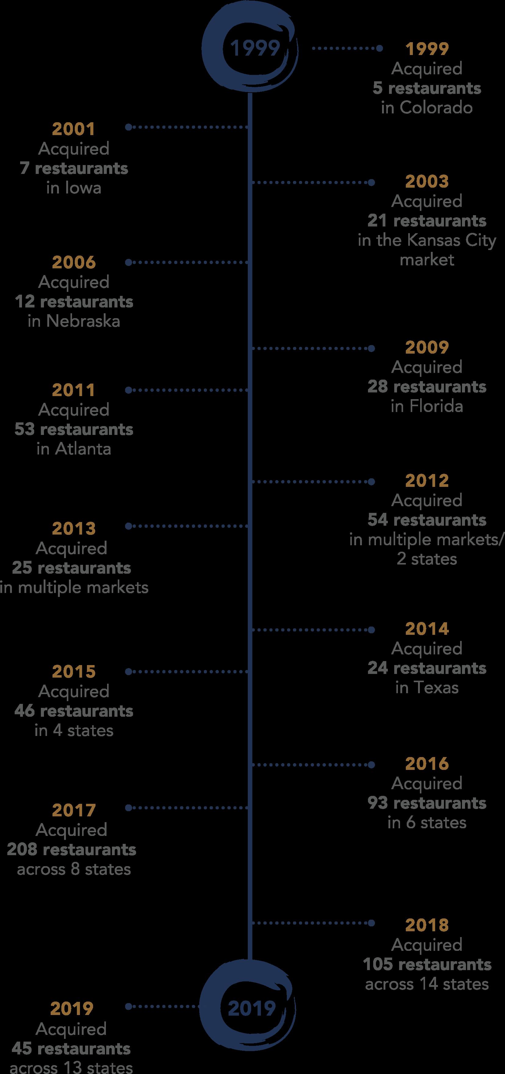Kbp Timeline12.9